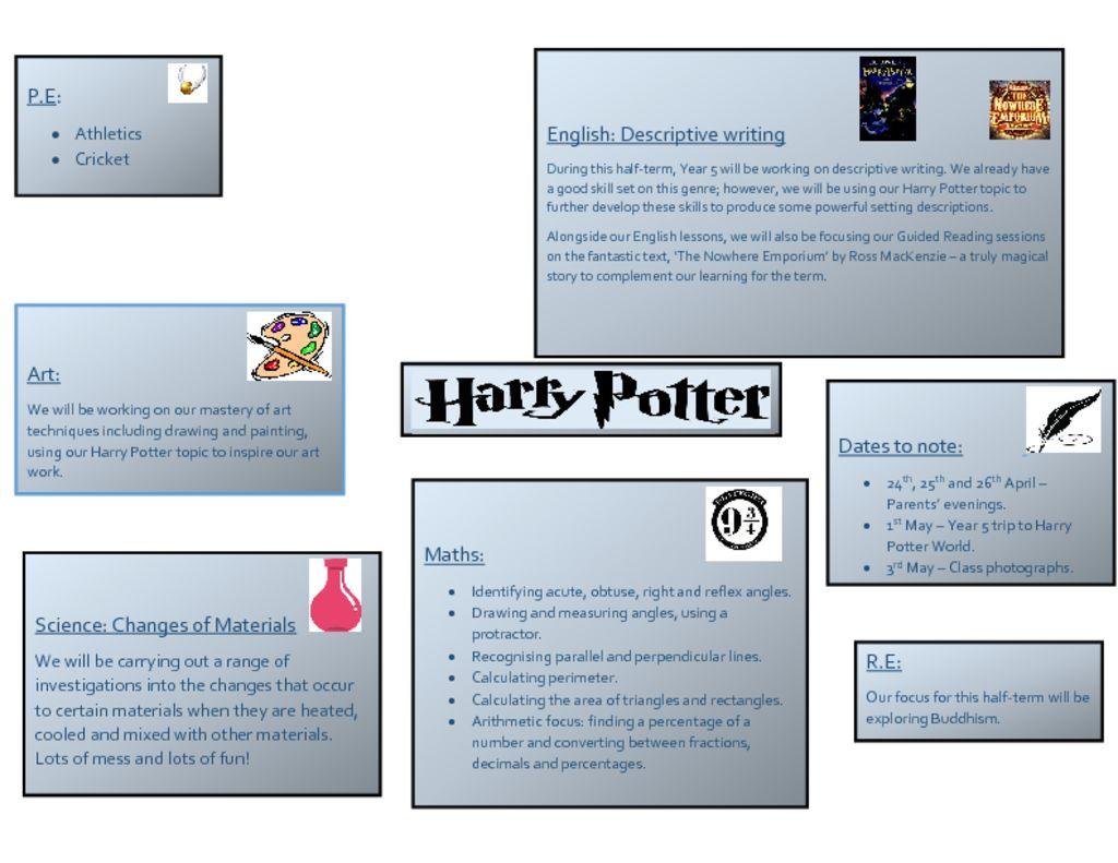 thumbnail of Harry Potter Topic Web