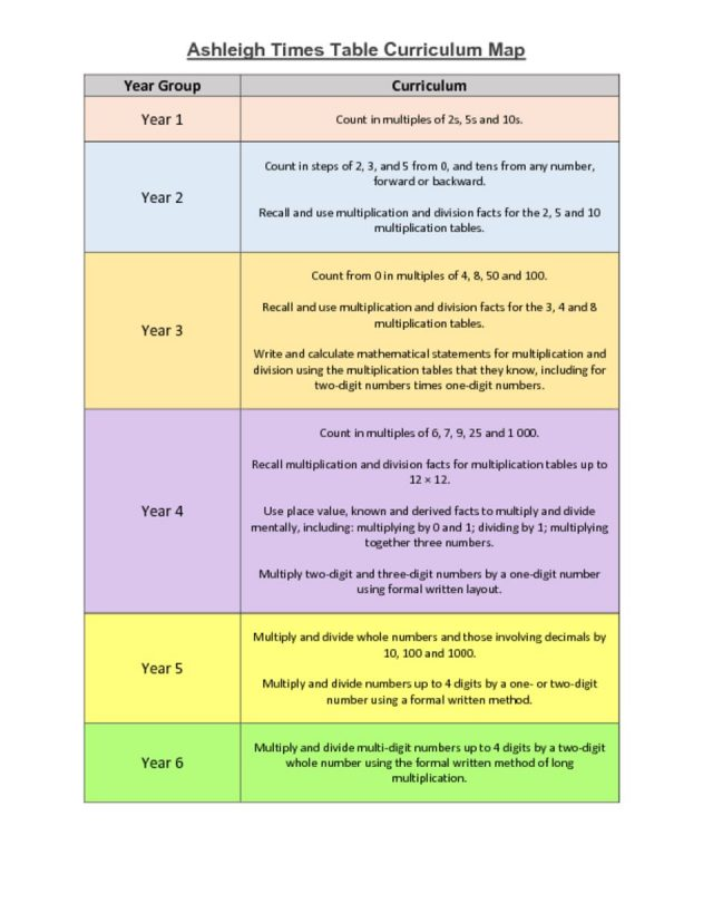 thumbnail of Times Table Curriculum Map