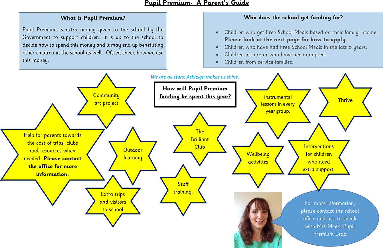 Parents Guide To Pupil Premium 1